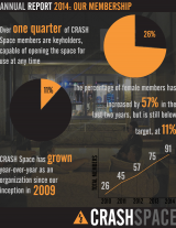 2014 CRASH Space Annual Report